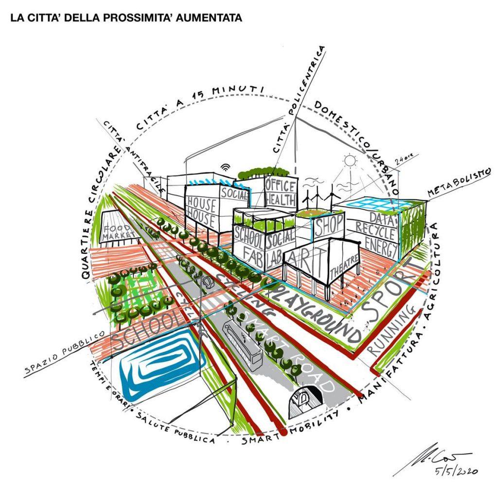 Città della prossimità aumentata